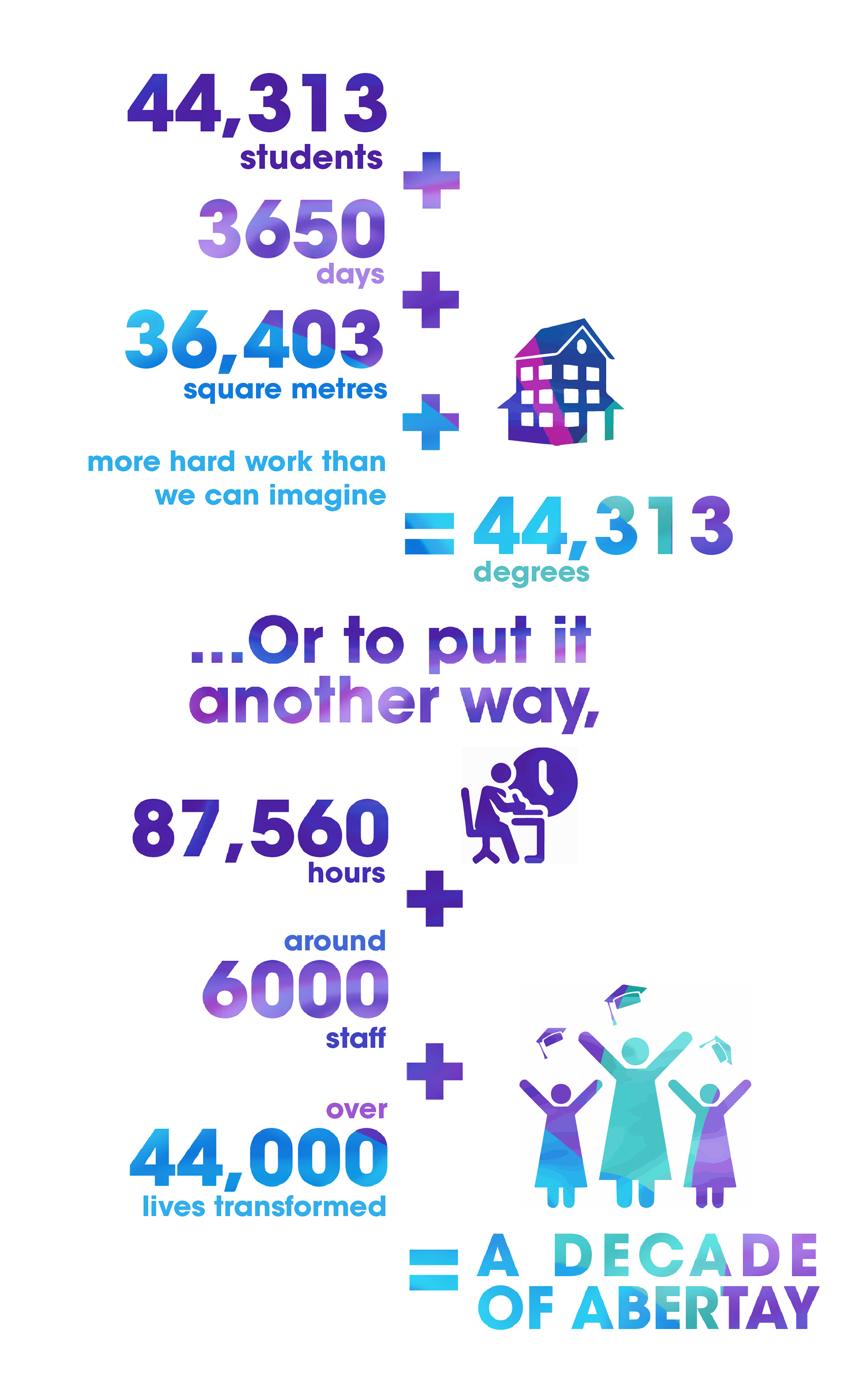 Infographic stating: 44313 students + 3650 days +  36403 square metres +  more hard work than we can imagine = 44313 degrees   ...Or to put it another way, 87560 hours +  around 6000 staff +  over 44000 lives transformed  = a decade of Abertay.